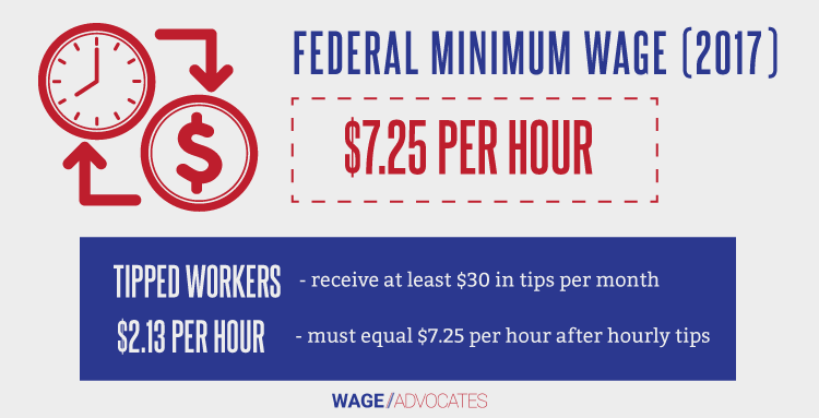 Federal Minimum Wage Infographic